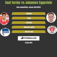 Suat Serdar vs Johannes Eggestein h2h player stats