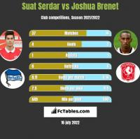 Suat Serdar vs Joshua Brenet h2h player stats