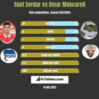 Suat Serdar vs Omar Mascarell h2h player stats