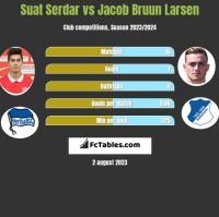 Suat Serdar vs Jacob Bruun Larsen h2h player stats