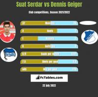 Suat Serdar vs Dennis Geiger h2h player stats