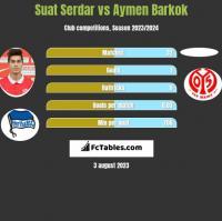 Suat Serdar vs Aymen Barkok h2h player stats