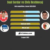 Suat Serdar vs Elvis Rexhbecaj h2h player stats