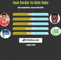 Suat Serdar vs Bote Baku h2h player stats