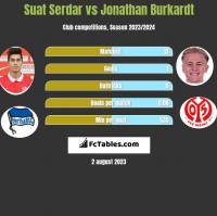 Suat Serdar vs Jonathan Burkardt h2h player stats