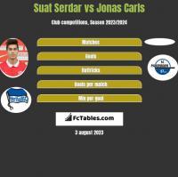 Suat Serdar vs Jonas Carls h2h player stats