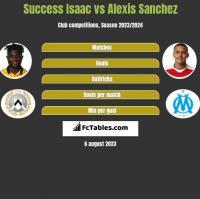 Success Isaac vs Alexis Sanchez h2h player stats