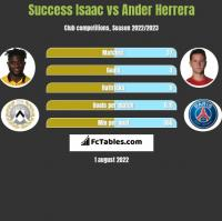 Success Isaac vs Ander Herrera h2h player stats