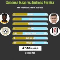 Success Isaac vs Andreas Pereira h2h player stats
