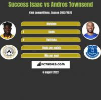 Success Isaac vs Andros Townsend h2h player stats