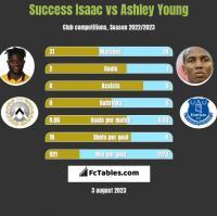 Success Isaac vs Ashley Young h2h player stats