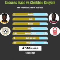 Success Isaac vs Cheikhou Kouyate h2h player stats
