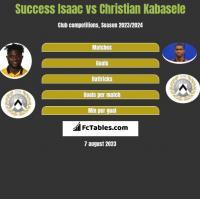 Success Isaac vs Christian Kabasele h2h player stats