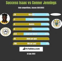 Success Isaac vs Connor Jennings h2h player stats