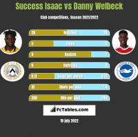 Success Isaac vs Danny Welbeck h2h player stats