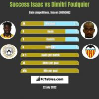 Success Isaac vs Dimitri Foulquier h2h player stats