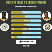 Success Isaac vs Etienne Capoue h2h player stats