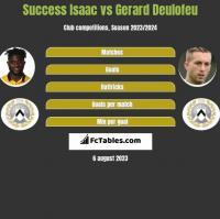 Success Isaac vs Gerard Deulofeu h2h player stats