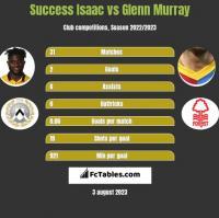 Success Isaac vs Glenn Murray h2h player stats