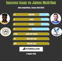 Success Isaac vs James McArthur h2h player stats