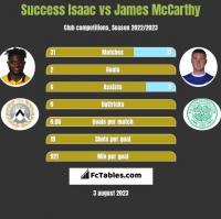 Success Isaac vs James McCarthy h2h player stats