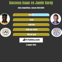 Success Isaac vs Jamie Vardy h2h player stats