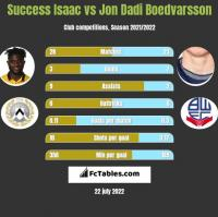 Success Isaac vs Jon Dadi Boedvarsson h2h player stats