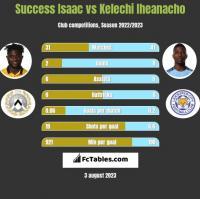 Success Isaac vs Kelechi Iheanacho h2h player stats