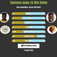 Success Isaac vs Ken Sema h2h player stats