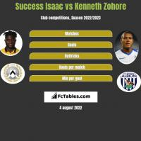 Success Isaac vs Kenneth Zohore h2h player stats
