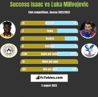 Success Isaac vs Luka Milivojevic h2h player stats