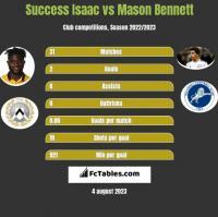 Success Isaac vs Mason Bennett h2h player stats