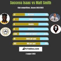 Success Isaac vs Matt Smith h2h player stats