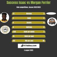 Success Isaac vs Morgan Ferrier h2h player stats