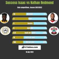 Success Isaac vs Nathan Redmond h2h player stats