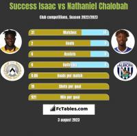 Success Isaac vs Nathaniel Chalobah h2h player stats