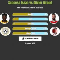 Success Isaac vs Olivier Giroud h2h player stats