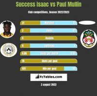 Success Isaac vs Paul Mullin h2h player stats
