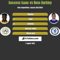 Success Isaac vs Ross Barkley h2h player stats