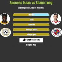 Success Isaac vs Shane Long h2h player stats