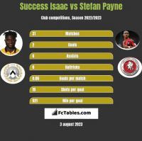 Success Isaac vs Stefan Payne h2h player stats