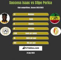 Success Isaac vs Stipe Perica h2h player stats
