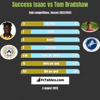 Success Isaac vs Tom Bradshaw h2h player stats