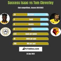 Success Isaac vs Tom Cleverley h2h player stats