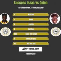 Success Isaac vs Quina h2h player stats