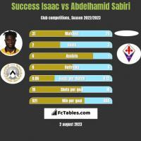 Success Isaac vs Abdelhamid Sabiri h2h player stats