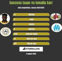 Success Isaac vs Ismaila Sarr h2h player stats