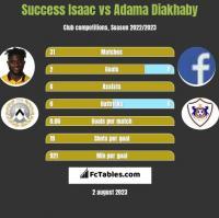 Success Isaac vs Adama Diakhaby h2h player stats