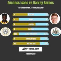 Success Isaac vs Harvey Barnes h2h player stats