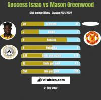 Success Isaac vs Mason Greenwood h2h player stats